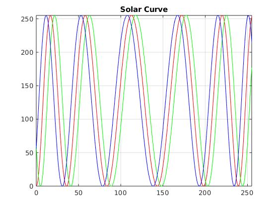 Solar Curve