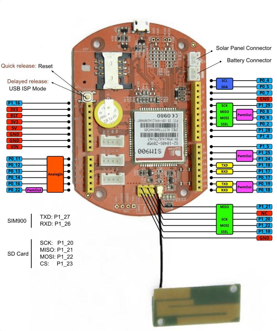TechFactory Org - Build a GPS/GPRS tracker (Mbed version)