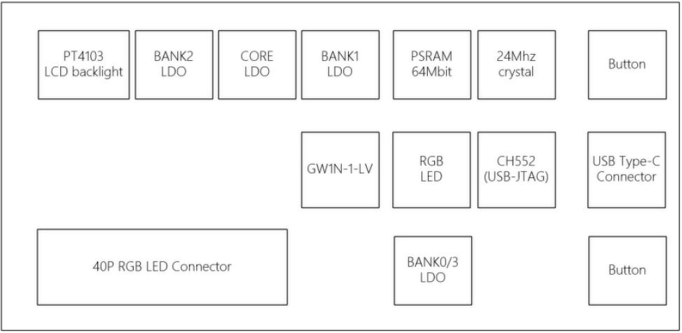 Tang nano framework
