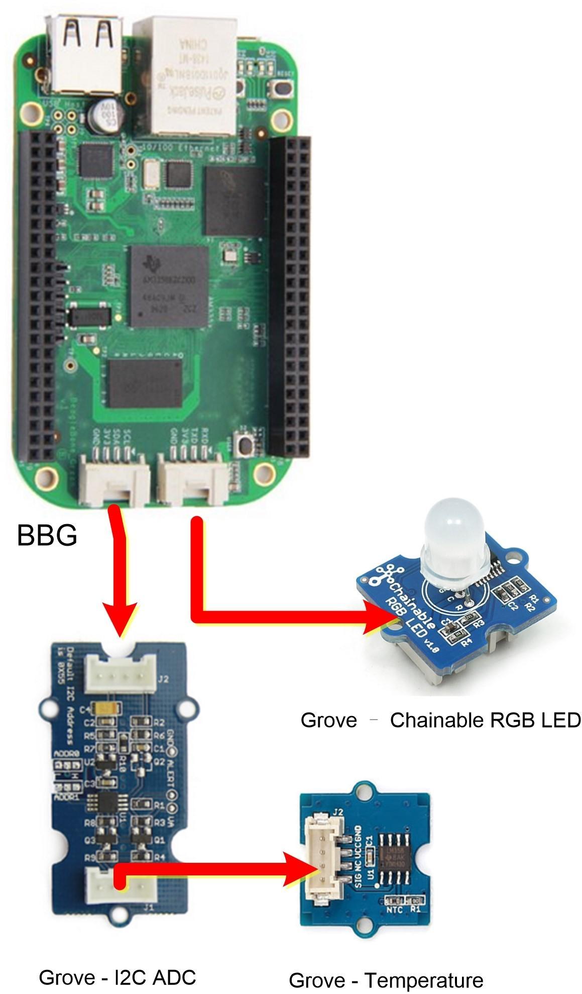BeagleBone Green and Grove IoT Starter Kit Powered by AWS