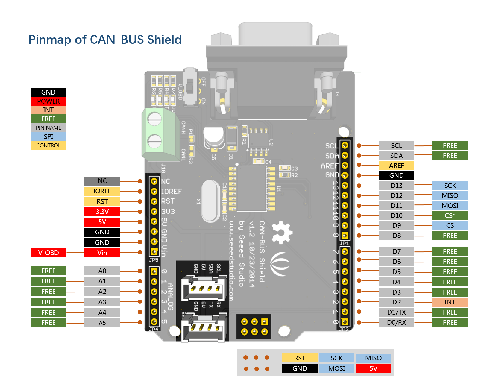 CAN-BUS Shield V1 2 - Seeed Wiki