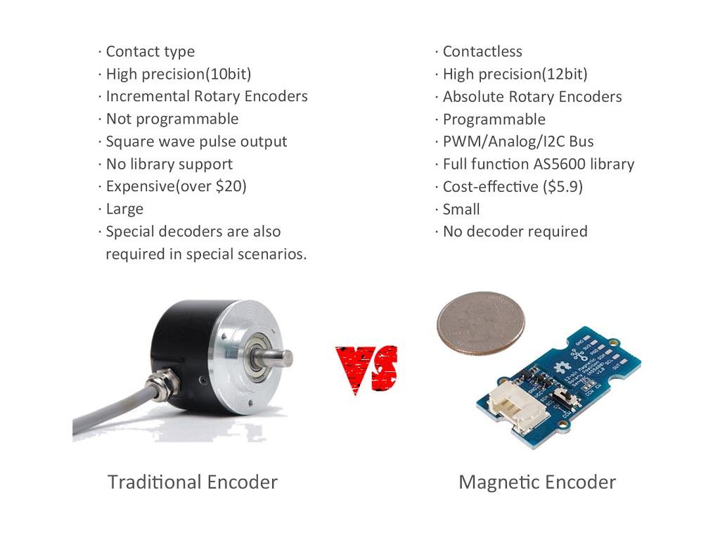 Traditional Encoder VS Magnetic Encoder