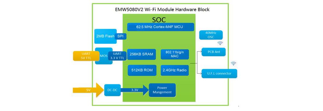 EMW5080V2 block
