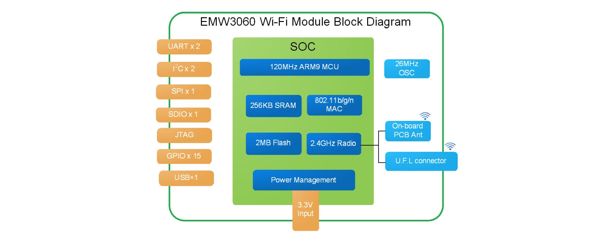 EMW3060 block