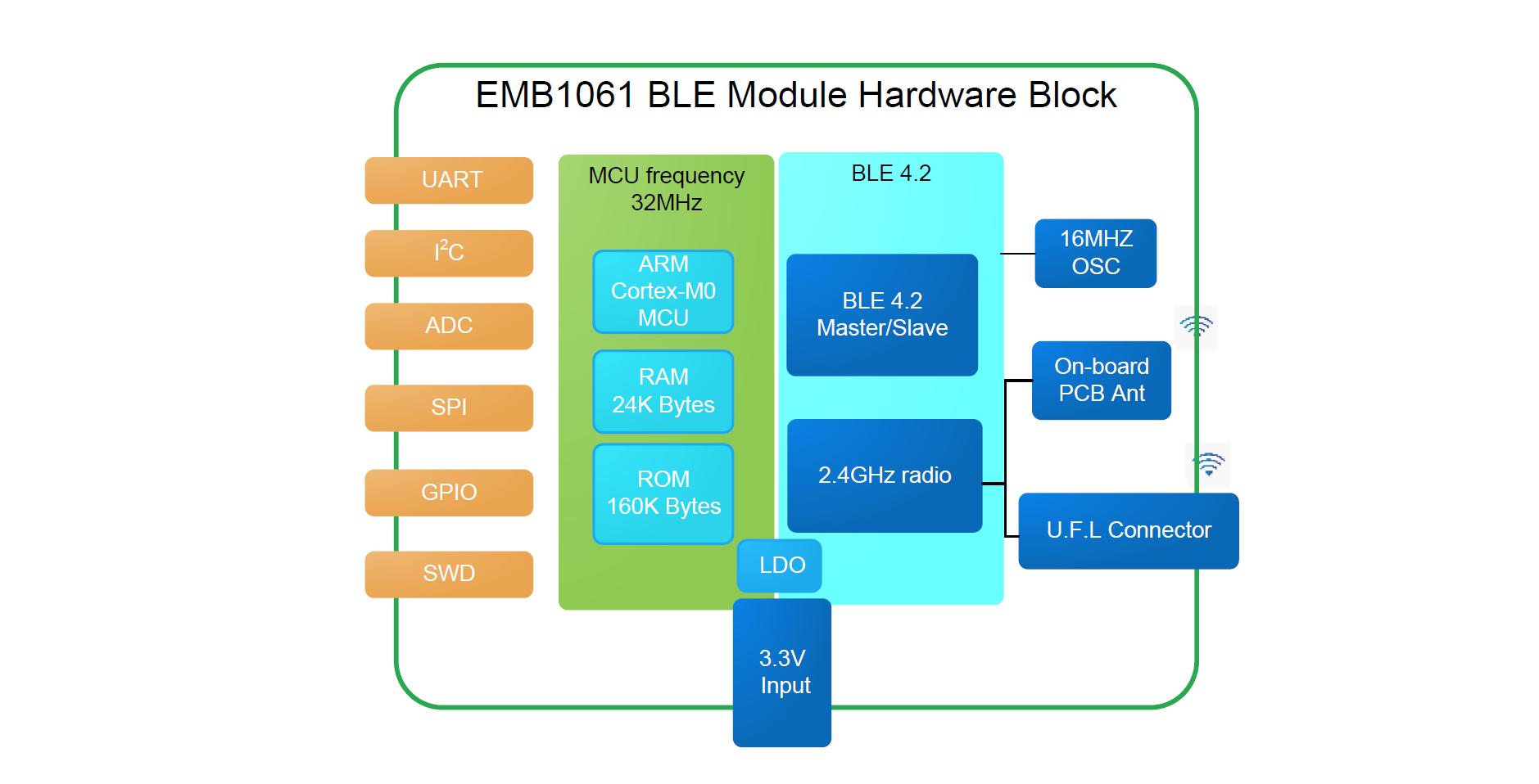 EMB1061 Block