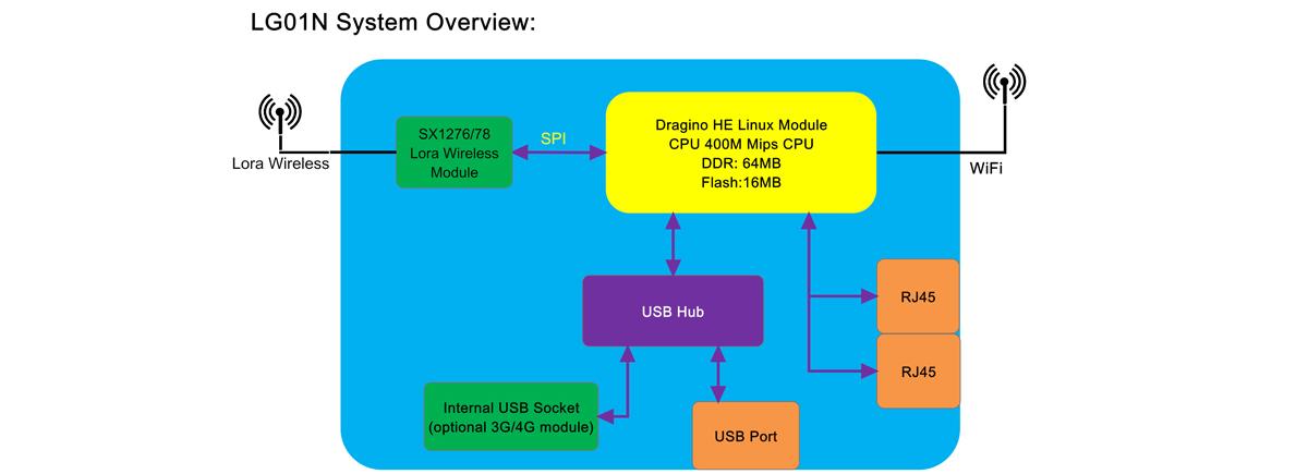 LG01-N System