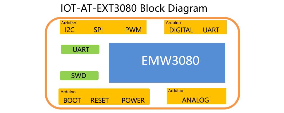 AT3080 block