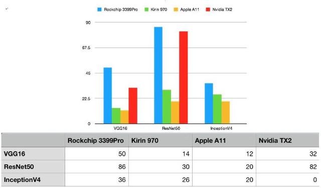 RK3399Pro-AI-performance