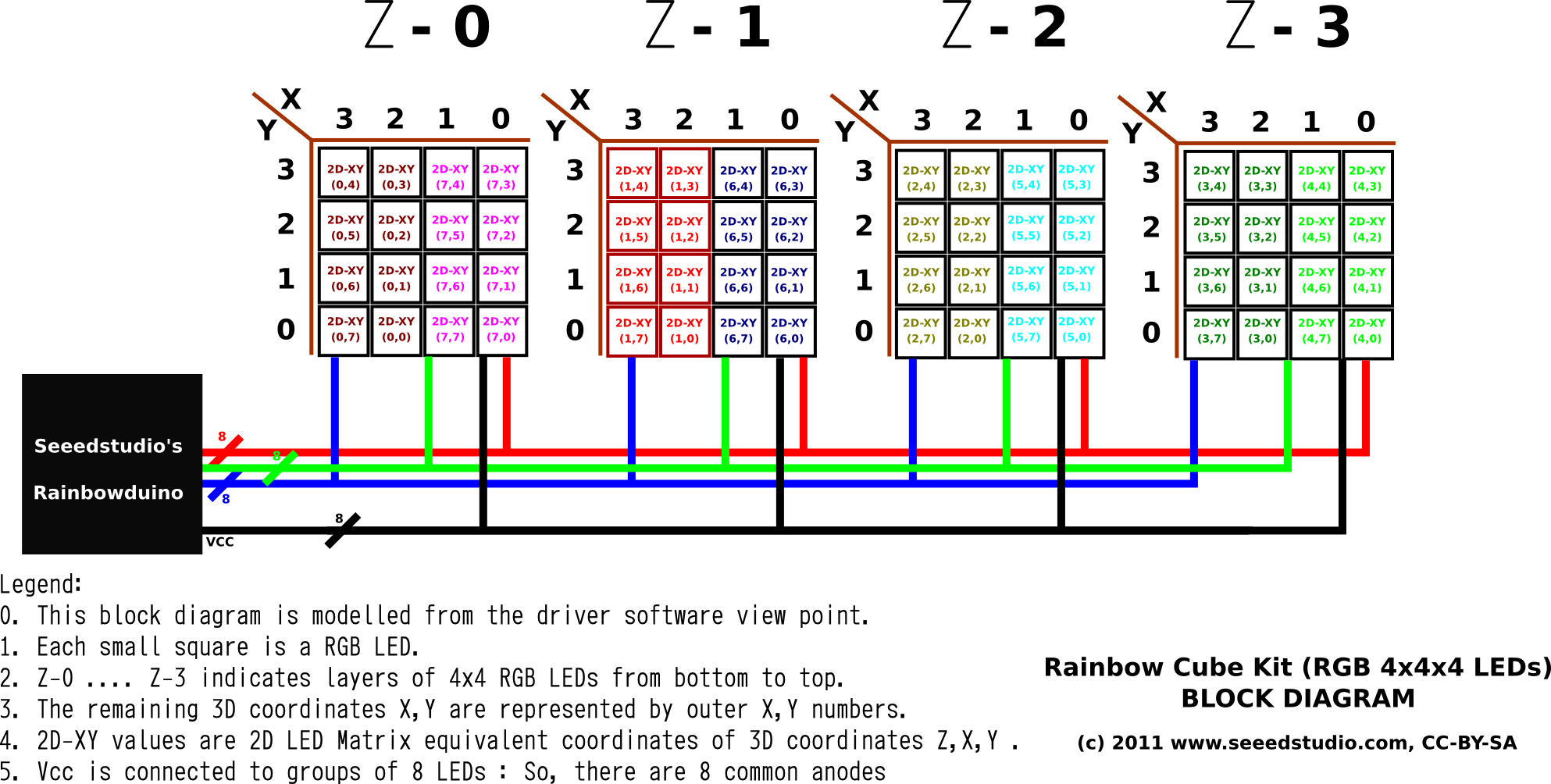 Rainbow Cube Cubemd At Master Seeeddocument 8x8 Rgb Led Matrix Wiring From Driver Software View Point