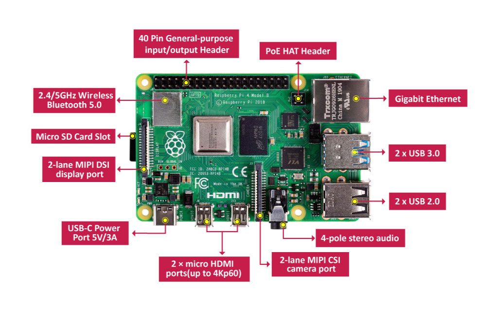Raspberry pi 4 interface