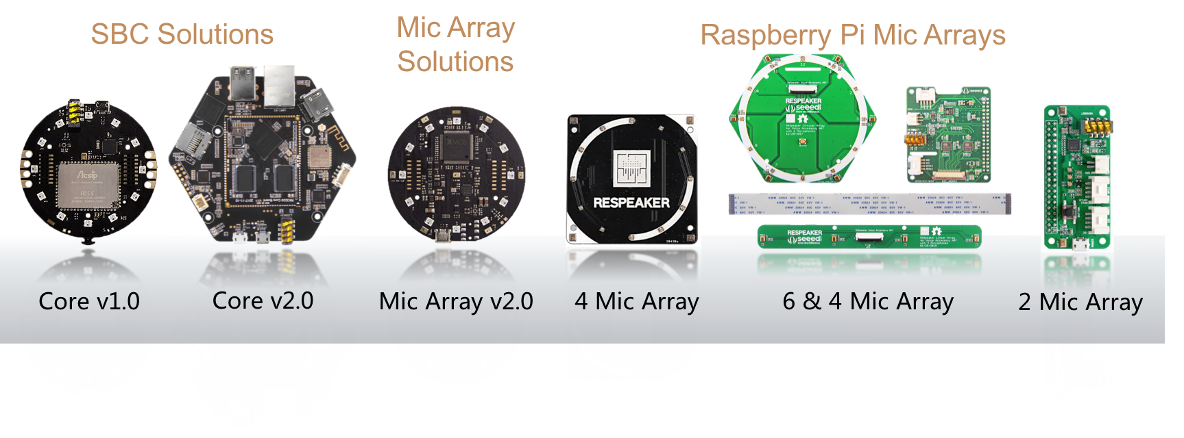 All ReSpeaker Dev Boards