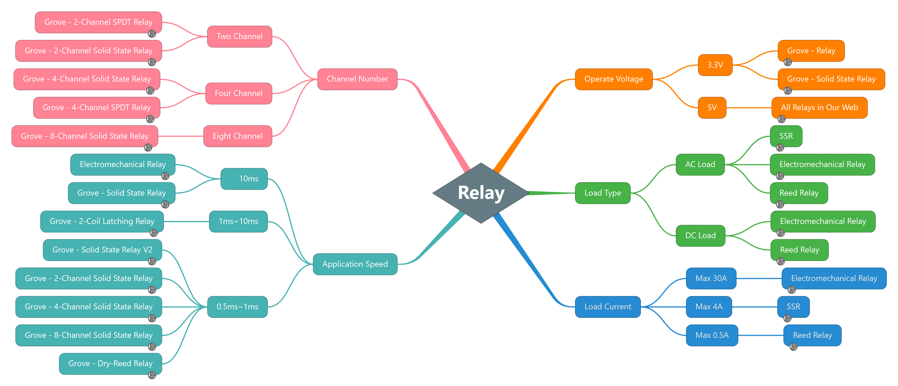 Seeed relay quick selection diagram