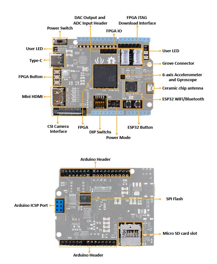 Spartan Edge Accelerator Board Hardware Overview