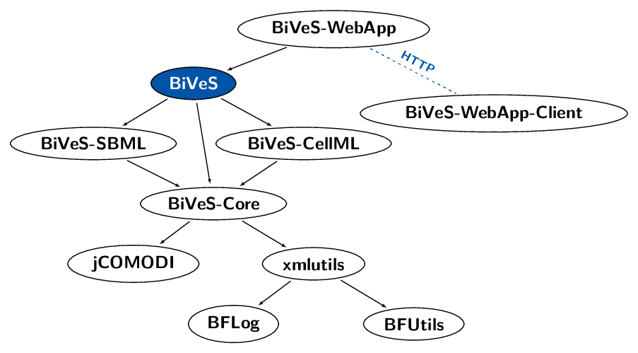 bives modules