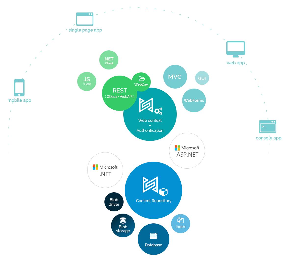 sensenet components