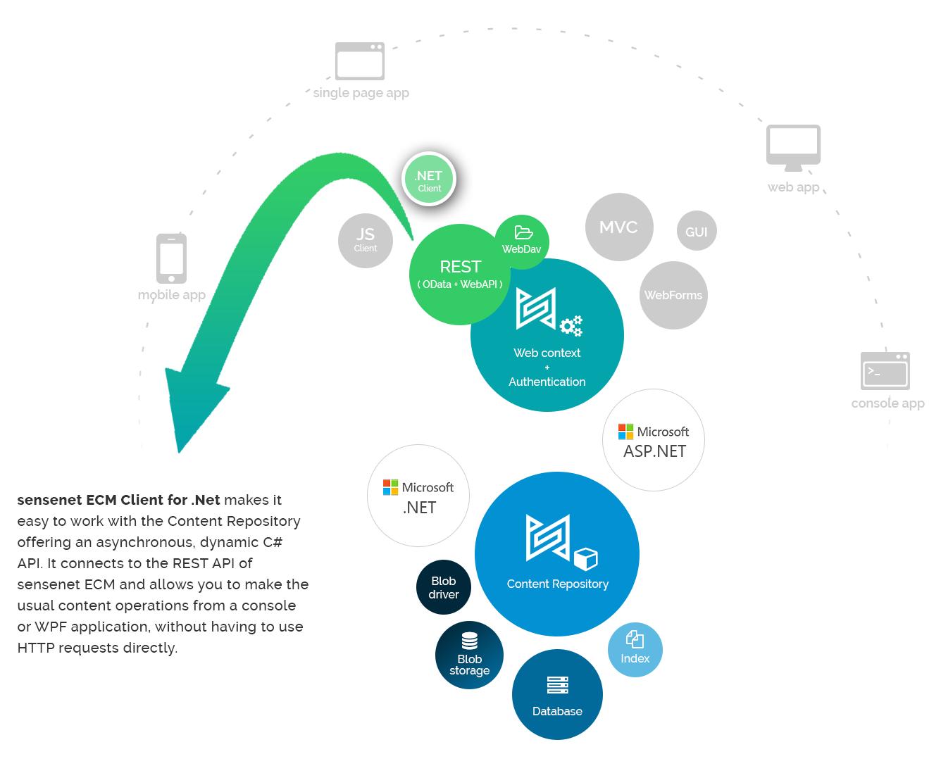 sensenet .Net client