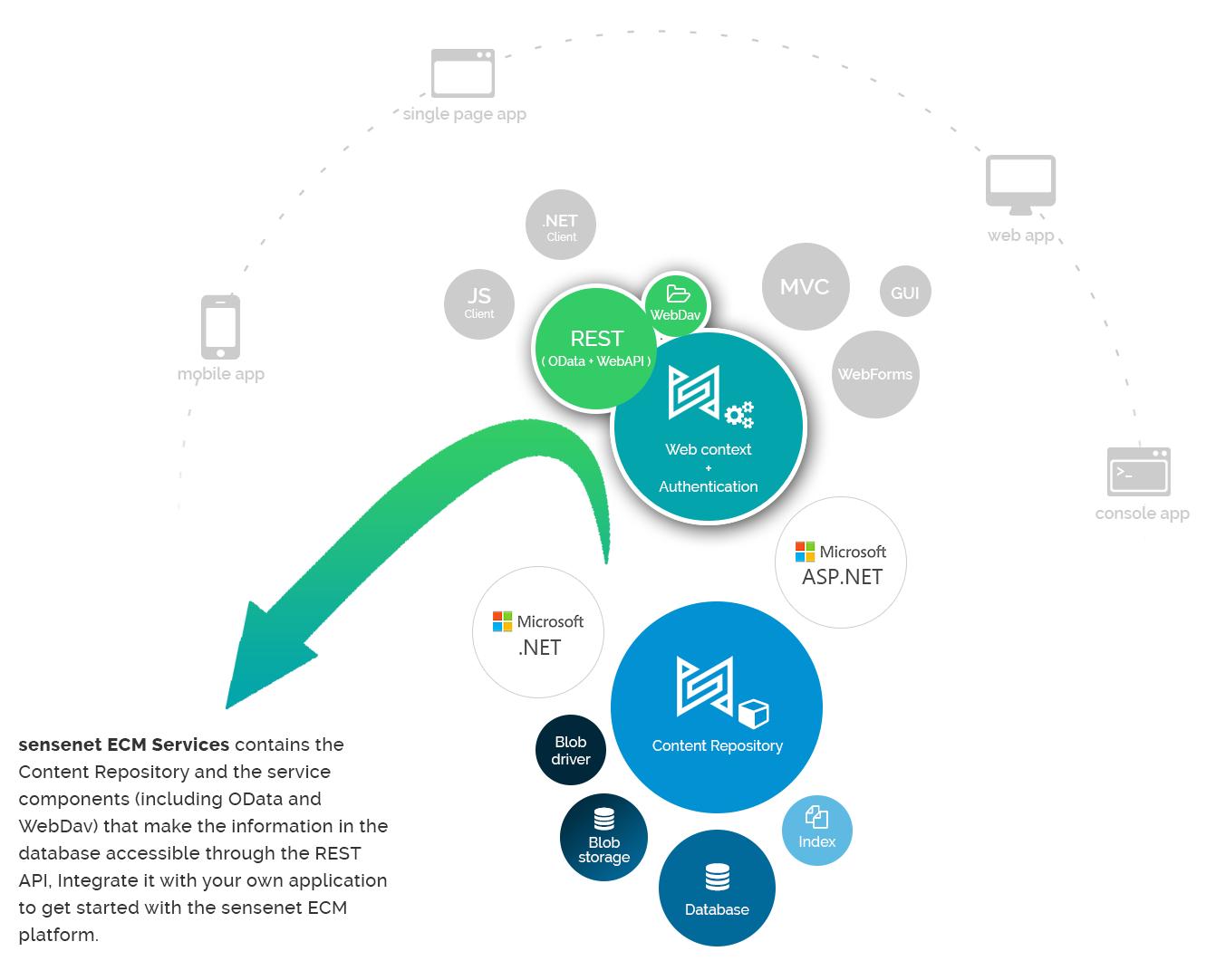 sensenet Services