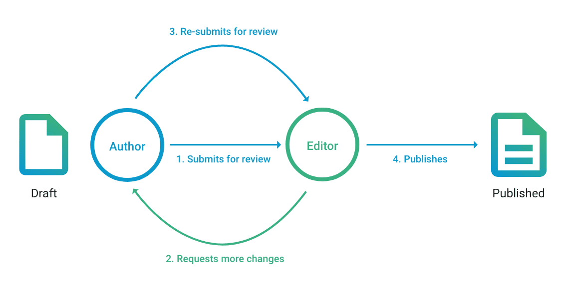 Versioning and approval flow
