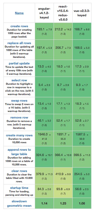 Framework Performance