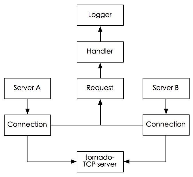 GitHub - SergioChan/SCTornadoTCP: A TCP Server and Client
