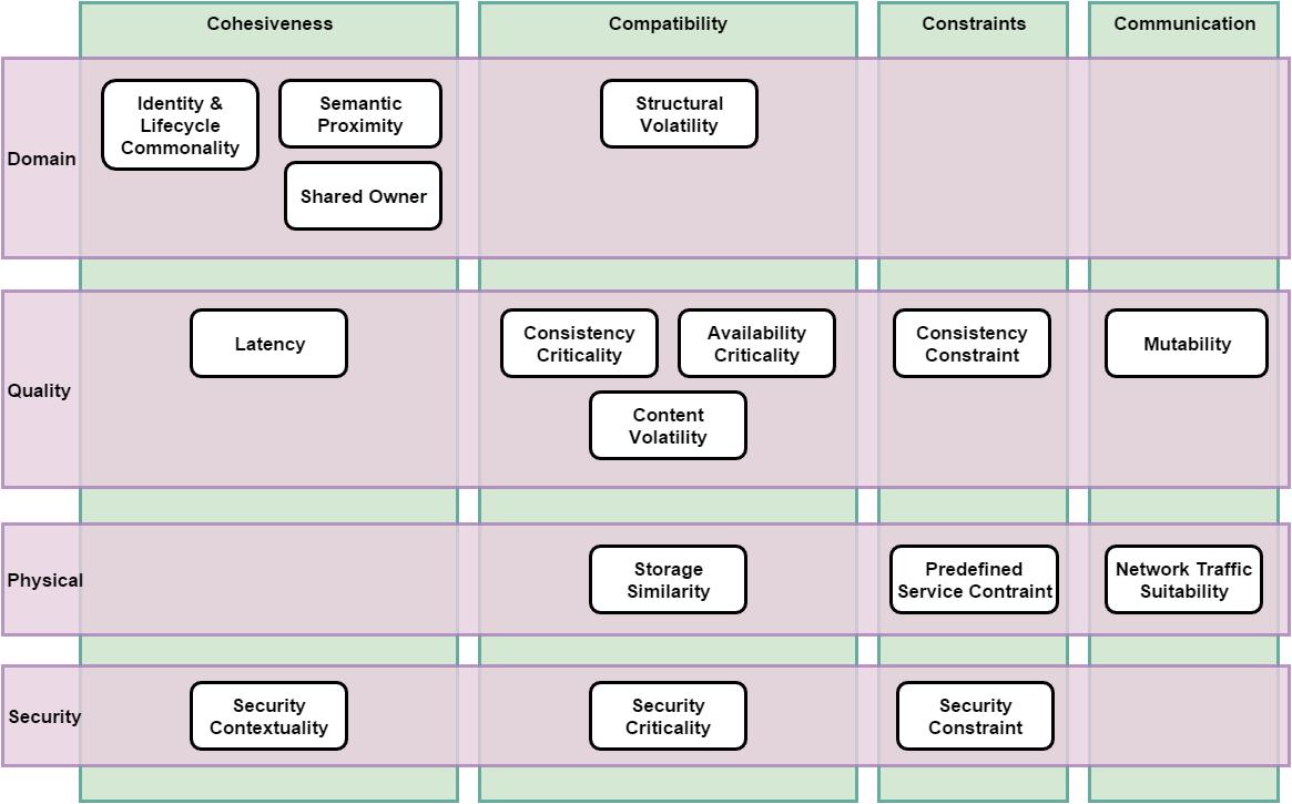 Coupling Criteria Catalog