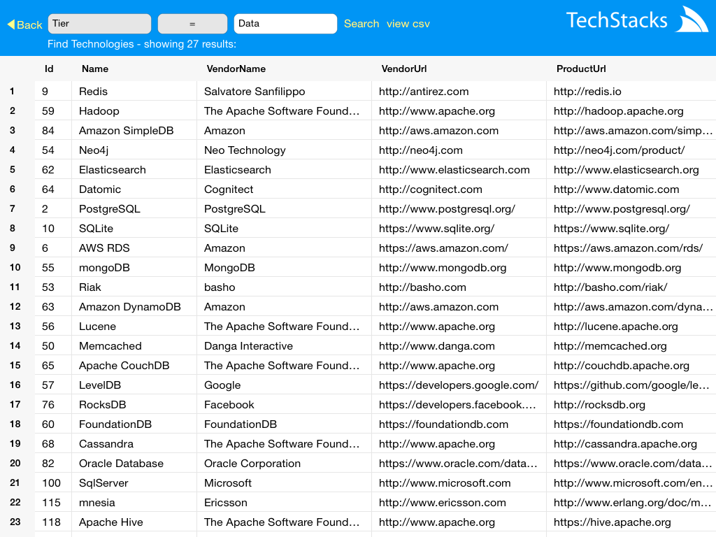 TechStack Technologies Results