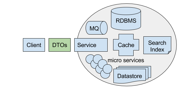DTO Interface vs Service Implementation
