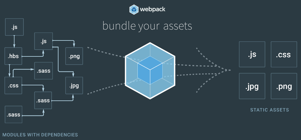 Webpack single page app templates gulp is primarily used to provide a gui to run the templates npm scripts in vss task runner explorer so all templates features pronofoot35fo Gallery