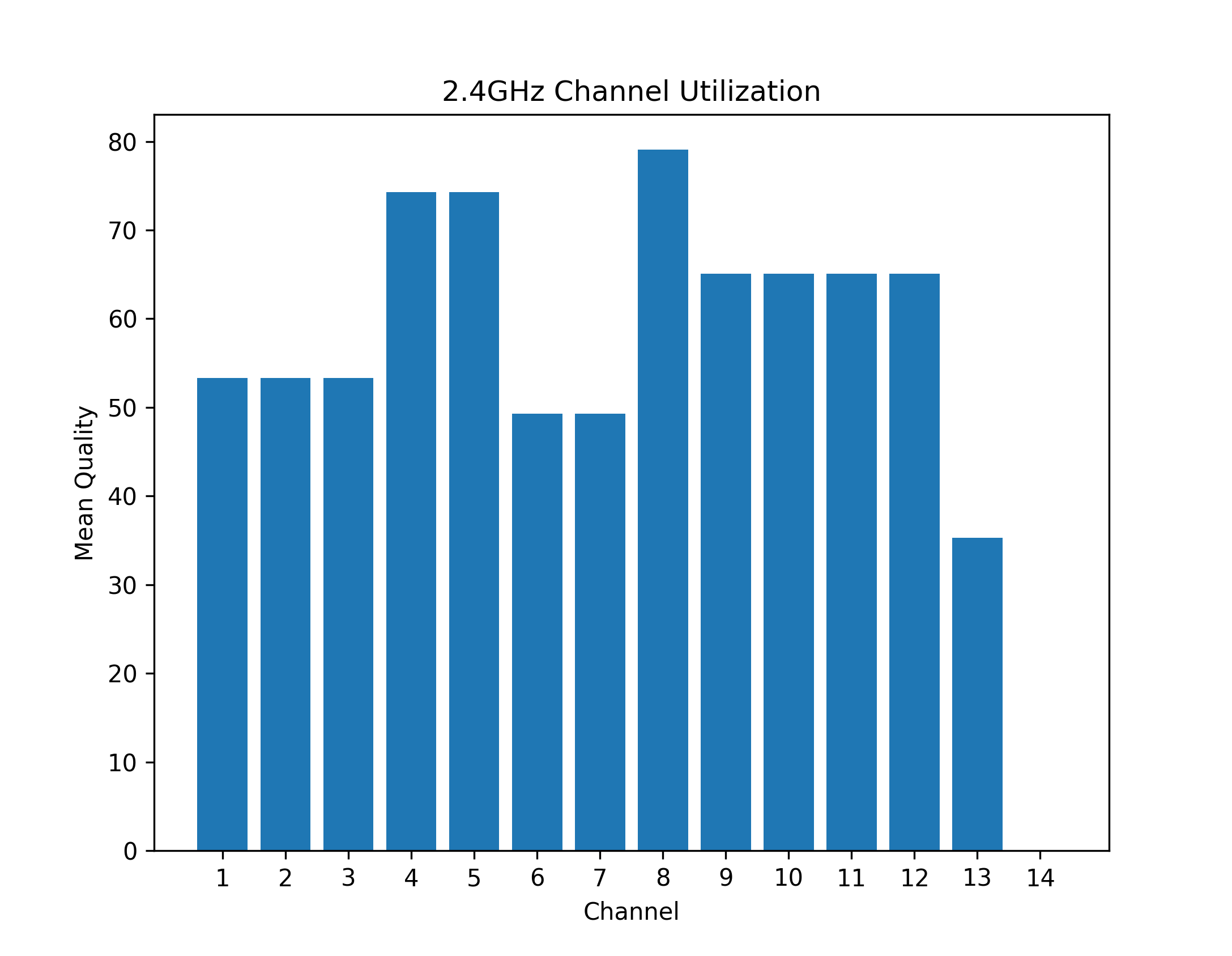 example 2.4 GHz channel usage