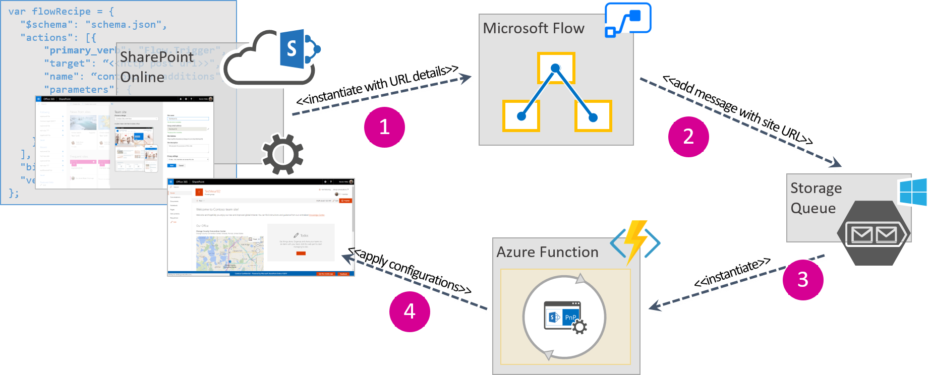Process of triggering a Microsoft Flow