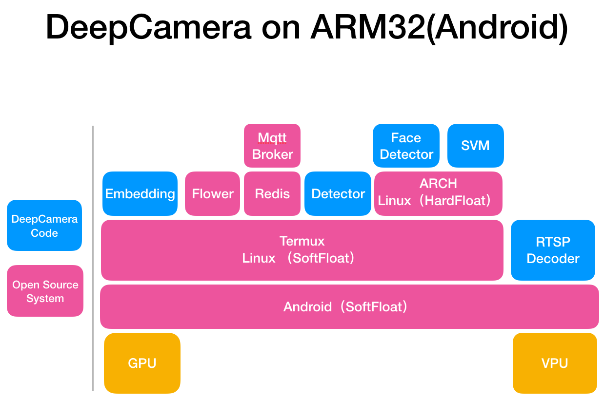 deepcamera_arm32 on android