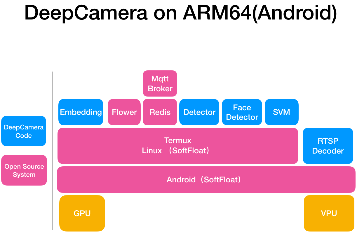 deepcamera_arm64 on android