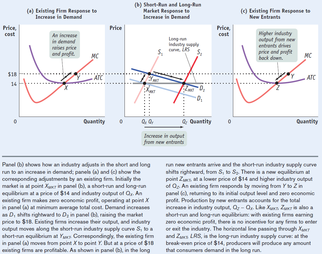 (a) Existing Firm Response to Price, cost $18 14 Price (b) Short-Run and Long-Run Market Response to Increase in Demand Long-run industry supply curve, LRS (c) Existing Firm Response to Increase in Demand An increase in demand rmses pnce and profit. x Price, cost New Entrants Higher industry output from new entrants dhves price and profit back down. MC ATC Quantity MKT MKT QxQr •ZMkT D Qz Quantity MC ATC Quantity Increase in output from new entrants Panel (b) shows how an industry adjusts in the short and long run to an increase in demand; panels (a) and (c) show the corresponding adjustments by an existing firm. Initially the market is at point XMKT in panel (b), a short-run and long-run equilibrium at a price of $14 and industry output of Qx. An existing firm makes zero economic profit, operating at point X in panel (a) at minimum average total cost. Demand increases as DI shifts rightward to D2 in panel (b), raising the market price to $18. Existing firms increase their output, and industry output moves along the short-run industry supply curve Sl to a short-run equilibrium at YMKT. Correspondingly, the existing firm in panel (a) moves from point X to point Y. But at a price of $18 existing firms are profitable. As shown in panel (b), in the long run new entrants arrive and the short-run industry supply curve shifts rightward, from Sl to S2. There is a new equilibrium at point ZMKT, at a lower price of $14 and higher industry output of Qz. An existing firm responds by moving from Y to Z in panel (c), returning to its initial output level and zero economic profit. Production by new entrants accounts for the total increase in industry output, Qz— Qx. Like XMKT, ZMKTis also a short-run and long-run equilibrium: with existing firms earning zero economic profit, there is no incentive for any firms to enter or exit the industry. The horizontal line passing through XMKT and ZMKT, LRS, is the long-run industry supply curve: at the break-even price of $14, producers will produce any amount that consumers demand in the long run.