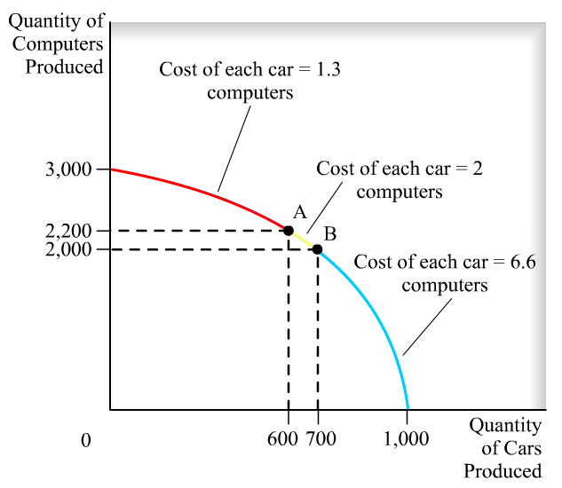 Quantity of Computers Produced -2 3,000 2,200 2,000 o Cost of each car computers 1.3 Cost of each car computers Cost of each car computers 6.6 600 700 Quantity 1,000 of Cars Produced