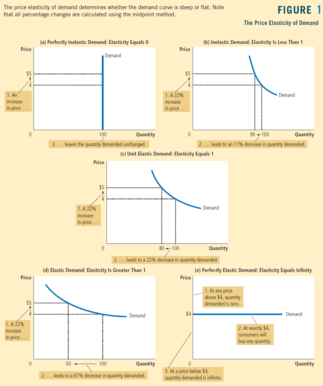 The price elasticity of demand determines whether the demand curve is steep or flat. Note that all percentage changes are calculated using the midpoint method 2.... 2.. 2.. 1 FIGURE The Price Elasticity of Demand (a) Perfectly Inelastic Demand: Elasticity Equals 0 (b) Inelastic Demand: Elasticity Is Less Than 1 Price $5 4 1. An Increase n price . 0 Price $5 4 Increase •n price 0 Demand IOO Price $5 4 Increase In pnce . Quantity 90 IOO Demand Quantity leaves the quantity demanded unchanged. .. leads to an 11% decrease in quantity demanded. (c) Unit Elastic Demand: Elasticity Equals 1 Price $5 4 Increase In price 0 IOO Demand Quantity .. leads to a 22% decrease in quantity demanded. 2.. (d) Elastic Demand: Elasticity Is Greater Than 1 50 IOO Demand Quantity Price $4 0 (e) Perfectly Elastic Demand: Elasticity Equals Infinity . At any price above $4, quantity manded is zero. Demand . At exactly $4, consumers will buy any quantity. Quantity .. leads to a 67% decrease in quantity demanded. 3. At a price below $4, quantity demanded is infinite.