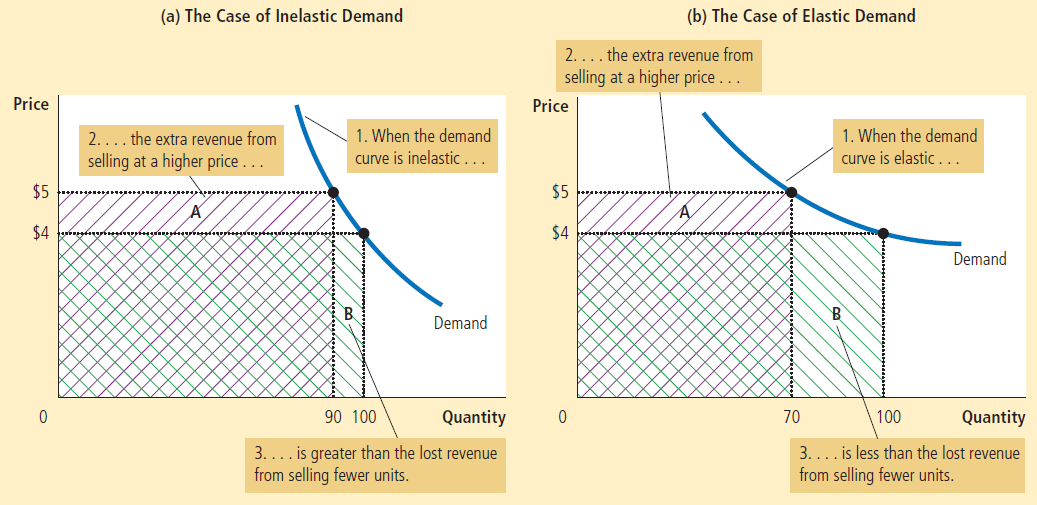 Price 2 .. the extra revenue from selling at a higher price .. (a) The Case of Inelastic Demand (b) The Case of Elastic Demand 3... 1. When the demand curve is inelastic the extra revenue from 2.... selling at a higher price . Price $5 $4 0 1. When the demand urve is elastic $5 $4 90 IOO Demand Quantity 70 IOO Demand Quantity . is greater than the lost revenue 3... from selling fewer units. . is less than the lost revenue from selling fewer units.