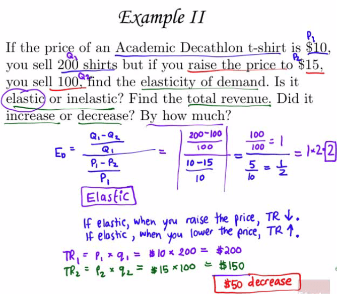 Example 11 If the pric.& of an Academic Decathlon t-shirt is ELL, you sell shirts but if you you sell the elasticity of demand. Is it elasti or inelastic? Find the total revenue. Did it iiiöi•éåse or decrease? By how much? Q,-Qc Elastic 200* 100 too 10-15 10 100 100 10 If elas}iC) when you raise He price, TP- ebshc when lower encej TR b 200 = $200 decrease