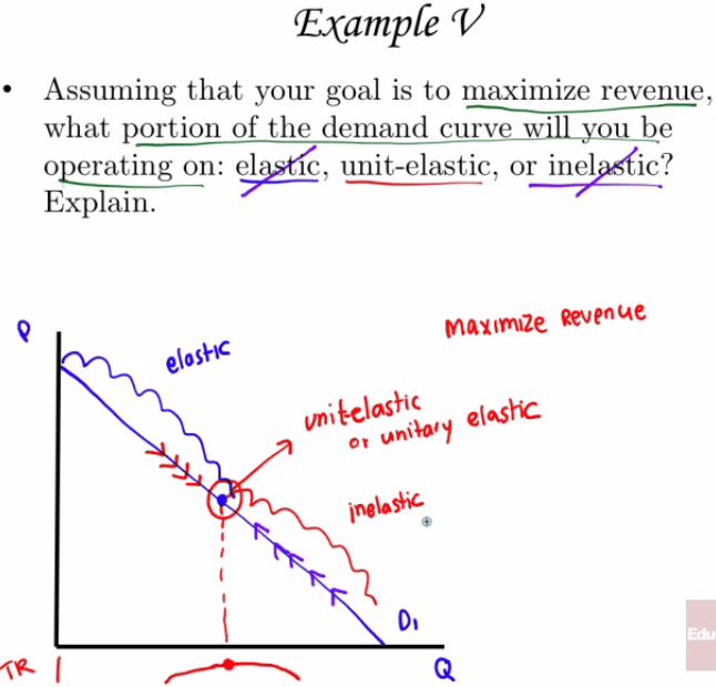 (Example V Assuming that your goal is to maximize revenue, what portion of the demand curve will you be c, unit-elastic, or inelAic? operating on: el Explain. elosHC menue