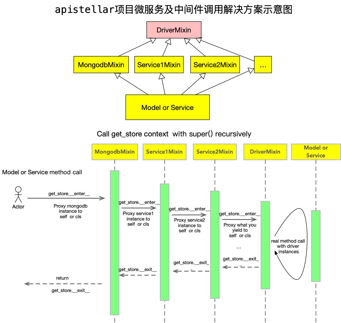 apistellar项目微服务及中间件调用解决方案示意图