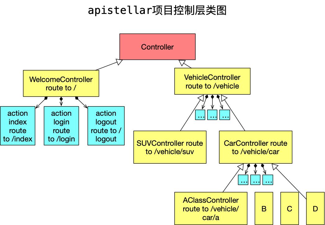 apistellar项目控制层类图