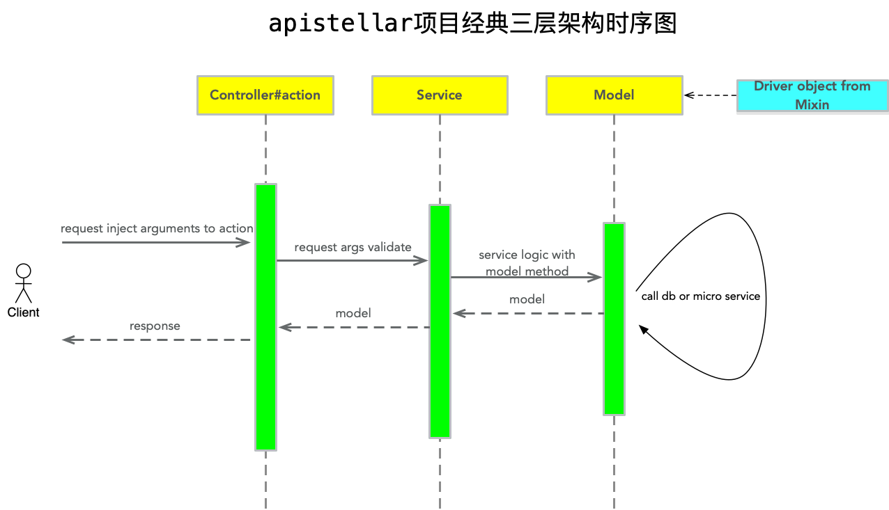 apistellar项目经典三层架构时序图