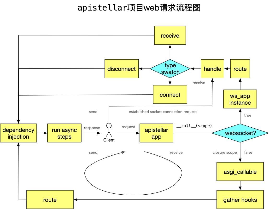 apistellar项目web请求流程图