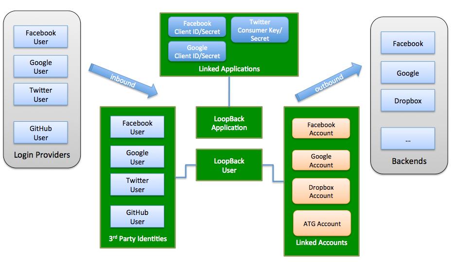 loopback-component-passport-auth0 - npm