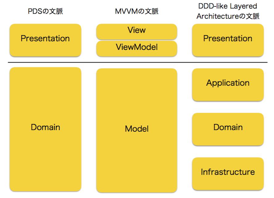 PDSとMVVMとDDD-like Layered Architectureの関係