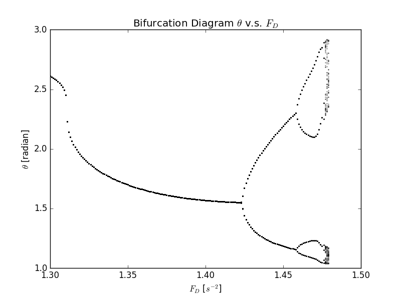 Exercise 9 Chaos In The Driven Nonlinear Pendulum Cmd