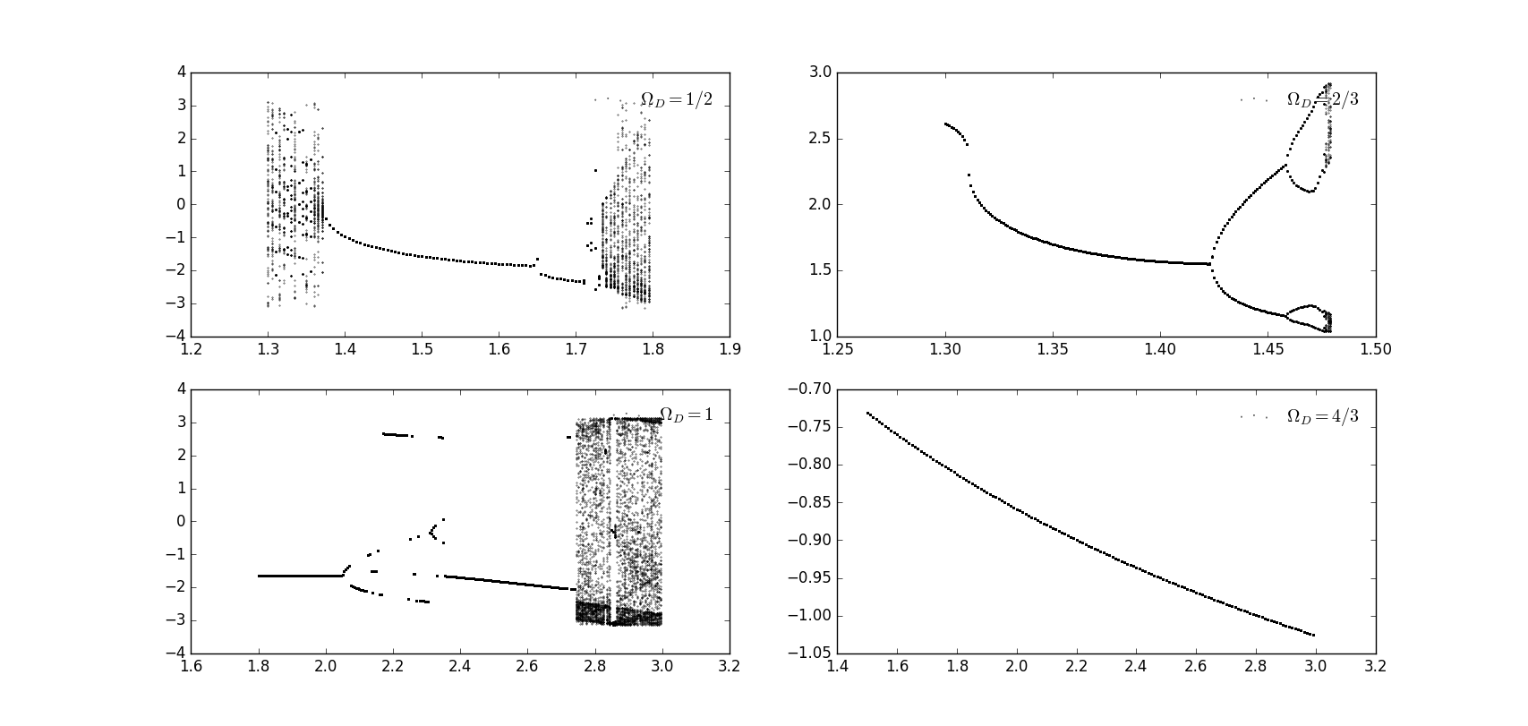 Exercise 9 chaos in the driven nonlinear pendulum cmd figure 95 bifurcation diagram with upper left upper right lower left lower right pooptronica