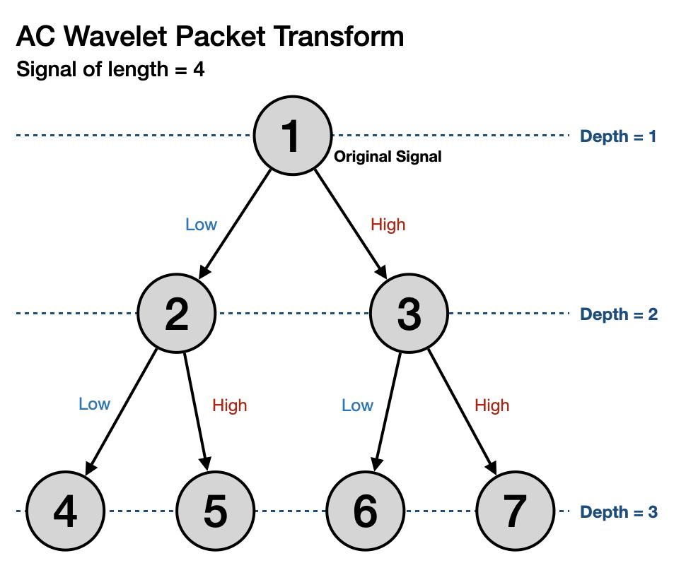 AC Wavelet Packet Transform Diagram