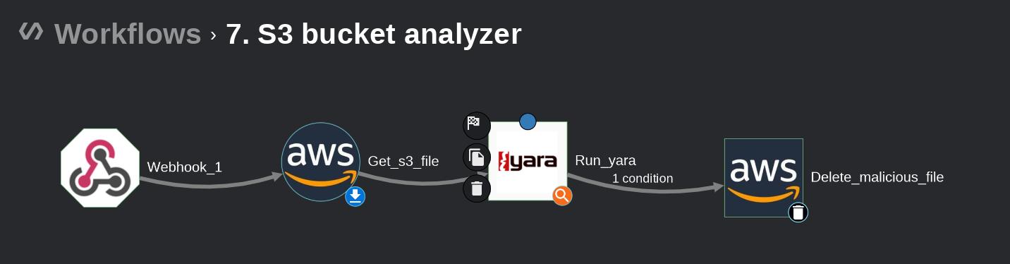 Basic s3 analysis