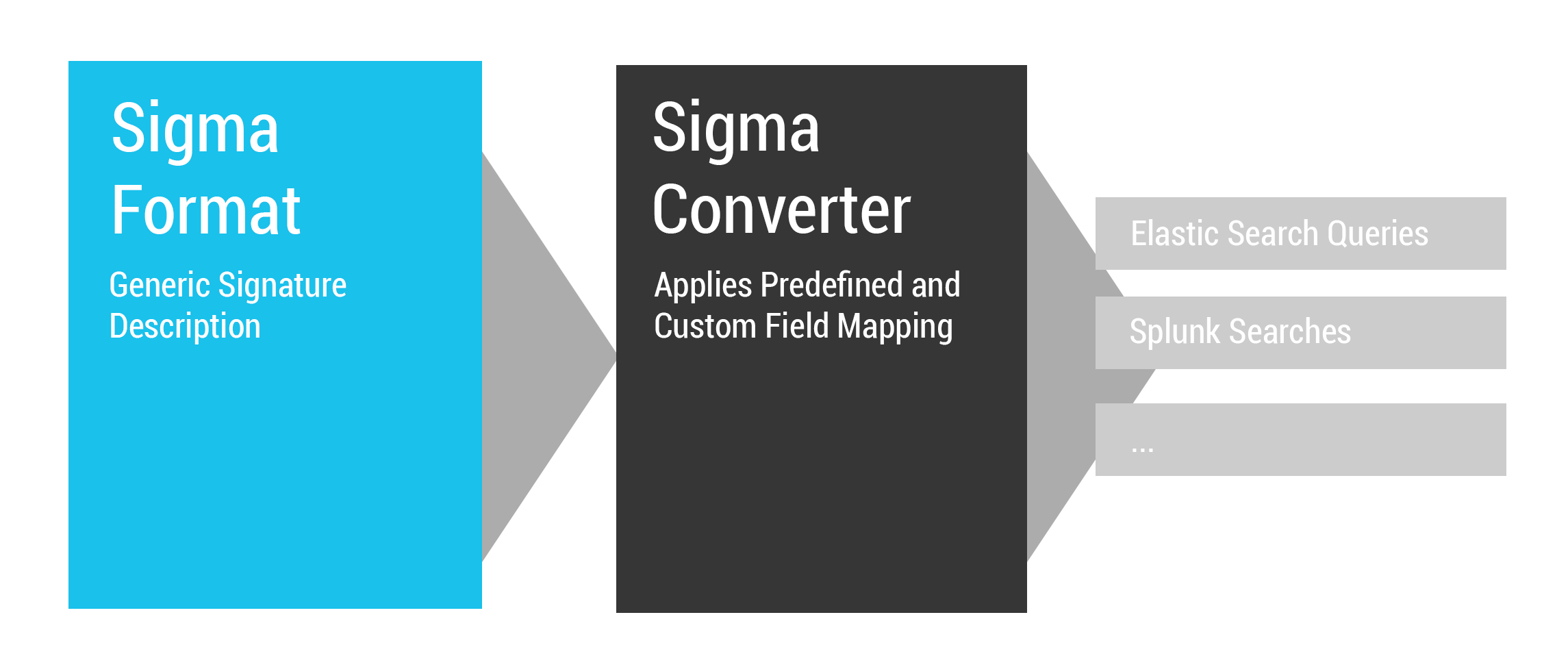 sigma_description