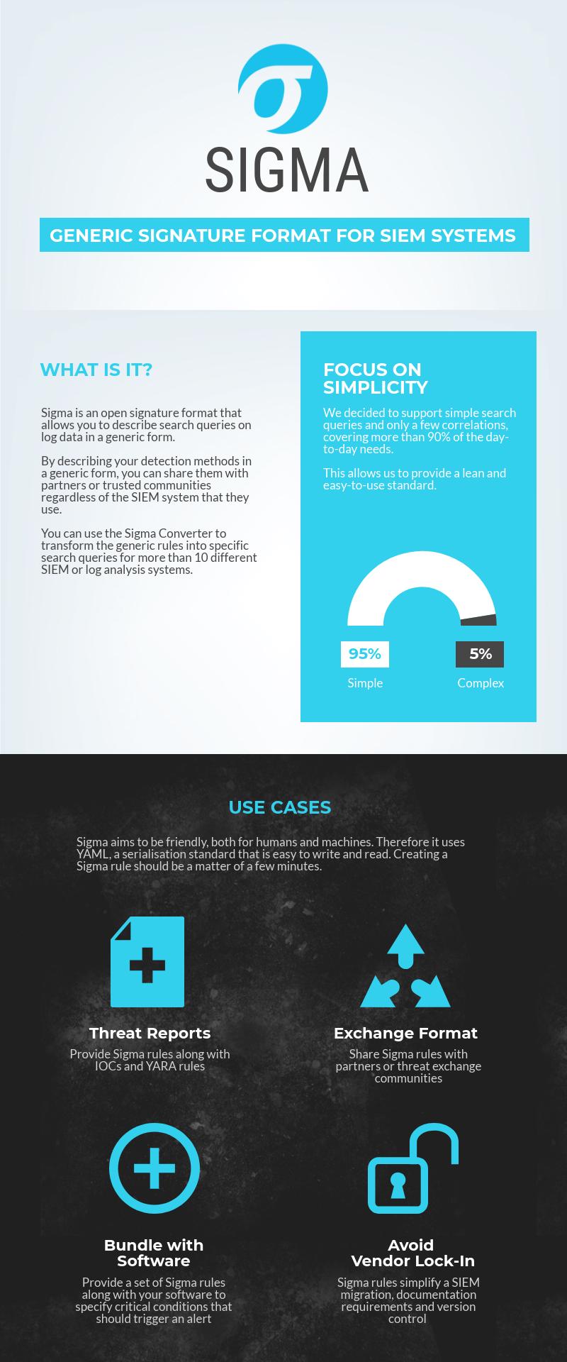 sigma-infographic